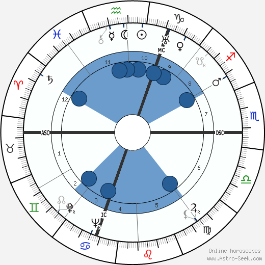 Ann Sothern horoscope, astrology, sign, zodiac, date of birth, instagram