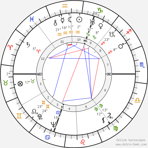 Ann Sothern birth chart, biography, wikipedia 2018, 2019