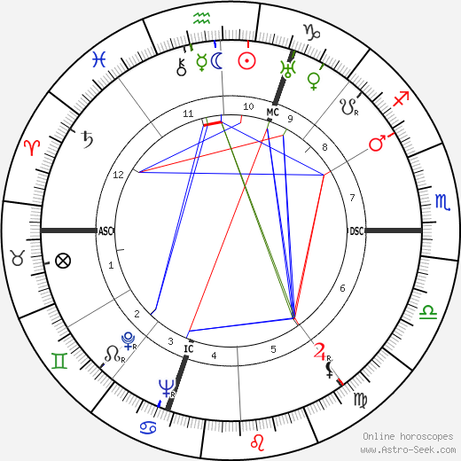 Ann Sothern astro natal birth chart, Ann Sothern horoscope, astrology