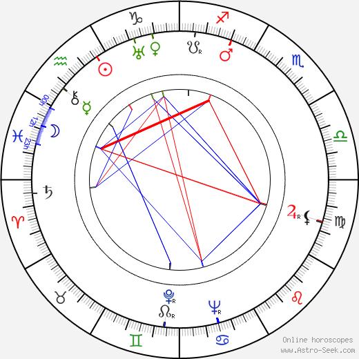 Ann Todd birth chart, Ann Todd astro natal horoscope, astrology