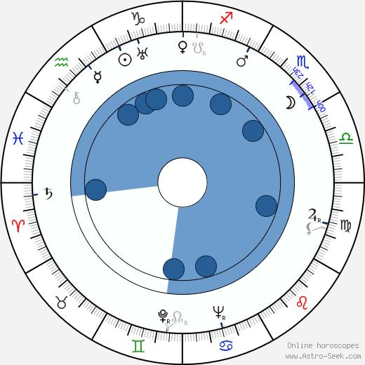 Gene Krupa wikipedia, horoscope, astrology, instagram