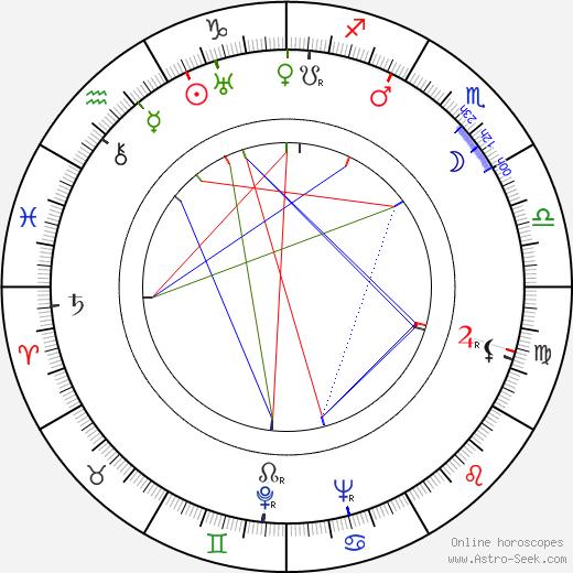 Gene Krupa birth chart, Gene Krupa astro natal horoscope, astrology
