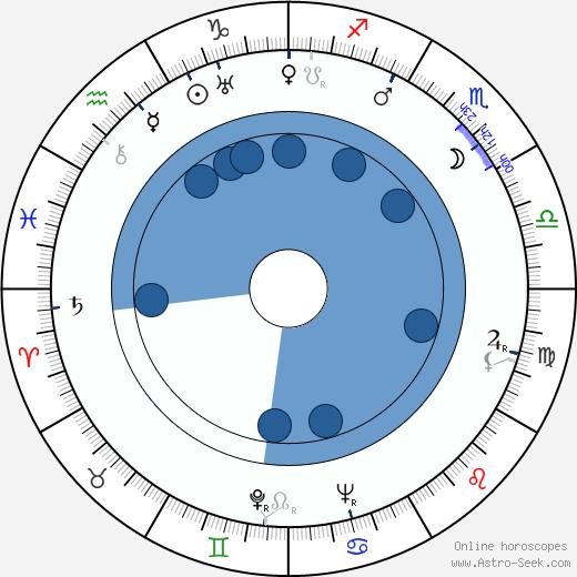 Gloria Grafton wikipedia, horoscope, astrology, instagram