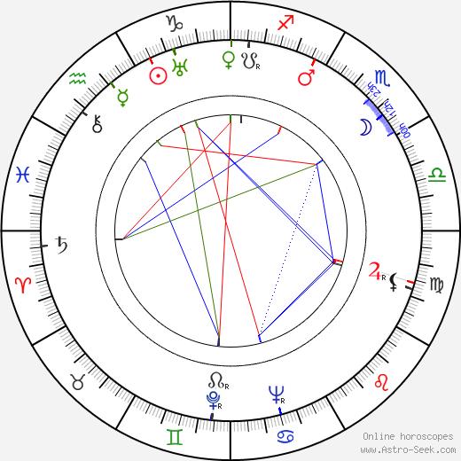 Gloria Grafton birth chart, Gloria Grafton astro natal horoscope, astrology