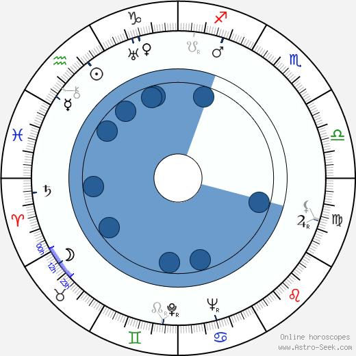 Ilse von Collani wikipedia, horoscope, astrology, instagram