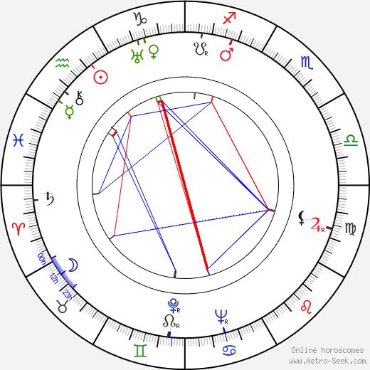 Ilse von Collani tema natale, oroscopo, Ilse von Collani oroscopi gratuiti, astrologia