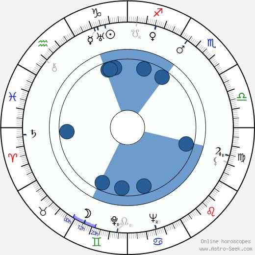 Jiří Lehovec wikipedia, horoscope, astrology, instagram