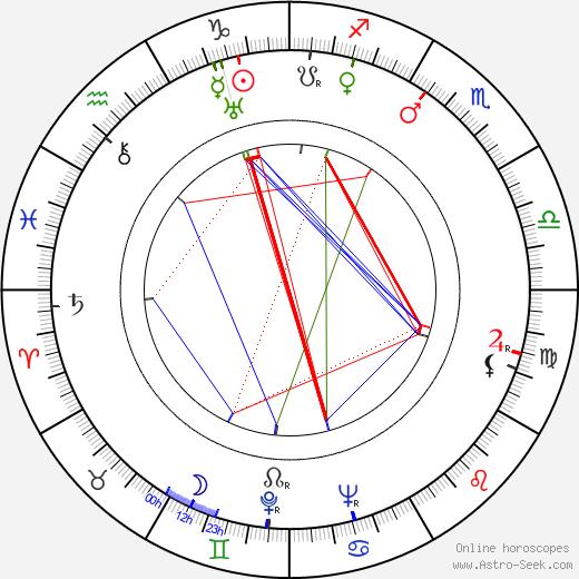 Jiří Lehovec astro natal birth chart, Jiří Lehovec horoscope, astrology