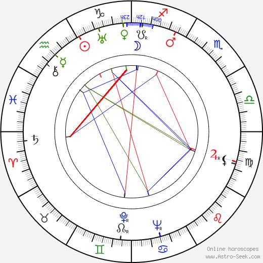 John Pudney tema natale, oroscopo, John Pudney oroscopi gratuiti, astrologia