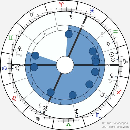 Joseph Losey wikipedia, horoscope, astrology, instagram