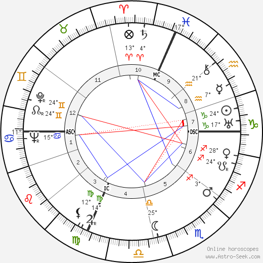 Joseph Losey birth chart, biography, wikipedia 2020, 2021