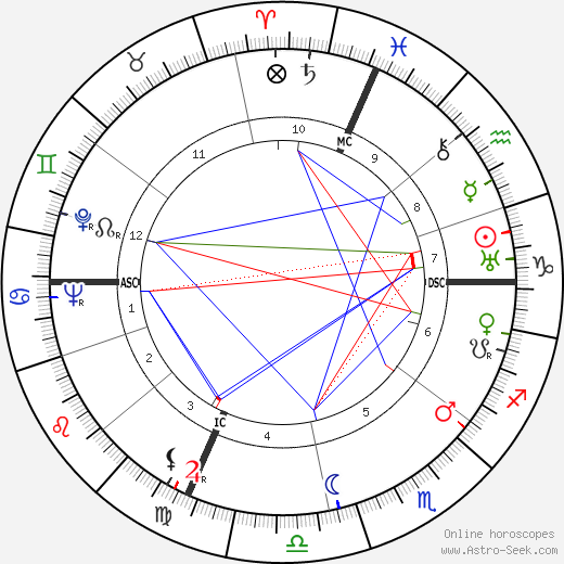 Joseph Losey birth chart, Joseph Losey astro natal horoscope, astrology