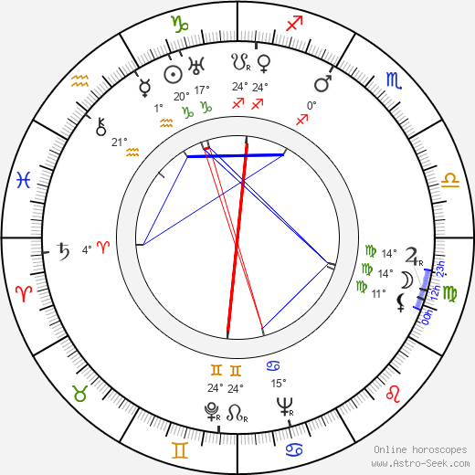 Kaarlo Oksanen birth chart, biography, wikipedia 2018, 2019