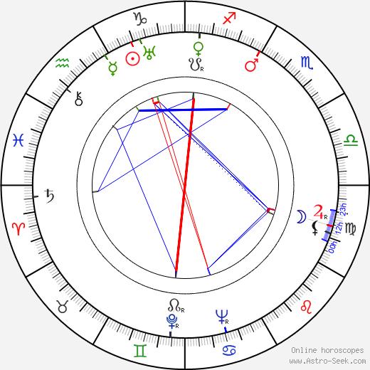 Kaarlo Oksanen astro natal birth chart, Kaarlo Oksanen horoscope, astrology