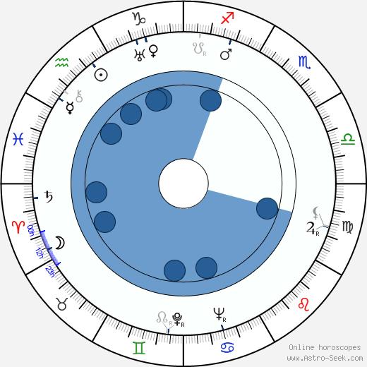 Lester Novros wikipedia, horoscope, astrology, instagram