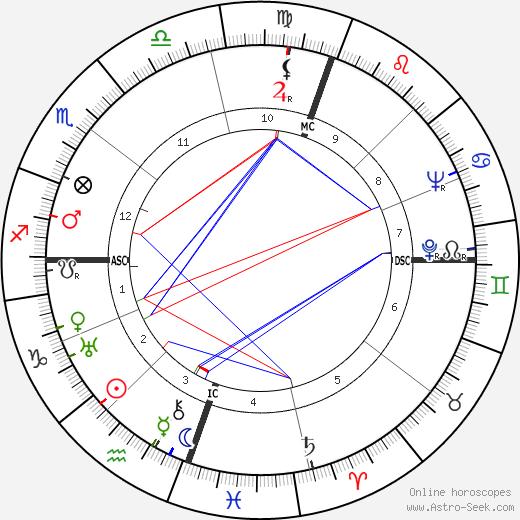 Margaret Holmes tema natale, oroscopo, Margaret Holmes oroscopi gratuiti, astrologia