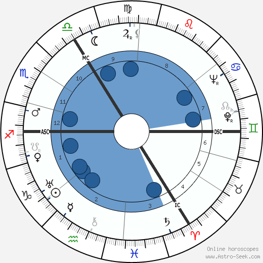 Marinus Van Der Lubbe wikipedia, horoscope, astrology, instagram
