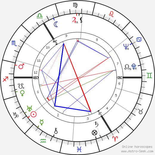 Marinus Van Der Lubbe tema natale, oroscopo, Marinus Van Der Lubbe oroscopi gratuiti, astrologia