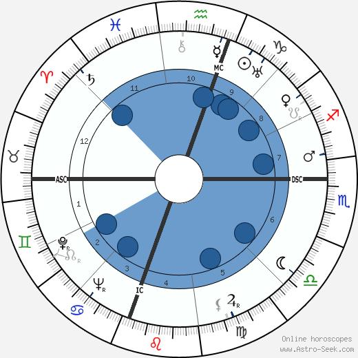 Olin C. Wilson wikipedia, horoscope, astrology, instagram