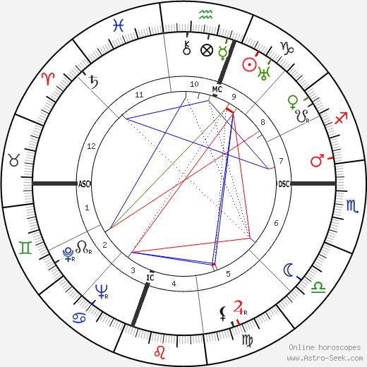 Olin C. Wilson tema natale, oroscopo, Olin C. Wilson oroscopi gratuiti, astrologia