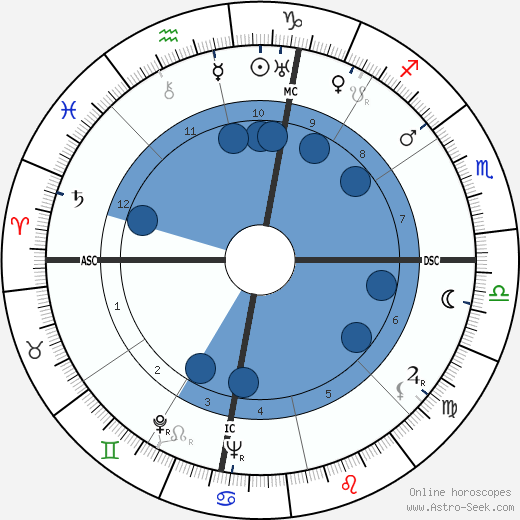 Quentin Jackson wikipedia, horoscope, astrology, instagram