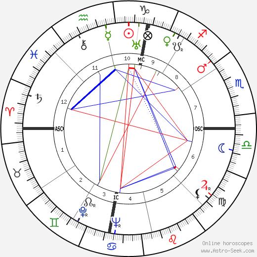Quentin Jackson день рождения гороскоп, Quentin Jackson Натальная карта онлайн