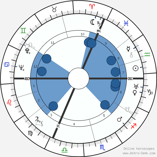 René Etiemble wikipedia, horoscope, astrology, instagram