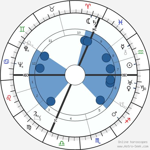 René Etiemble wikipedia, horoscope, astrology, instagram