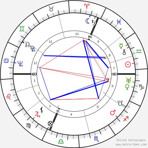 René Etiemble tema natale, oroscopo, René Etiemble oroscopi gratuiti, astrologia