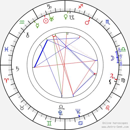 Ria Byronová tema natale, oroscopo, Ria Byronová oroscopi gratuiti, astrologia