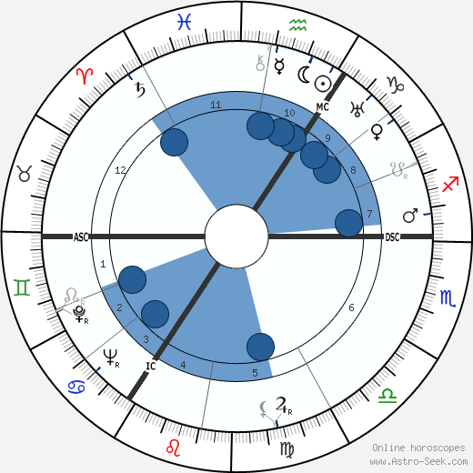 Rupert S. Gleadow wikipedia, horoscope, astrology, instagram