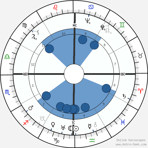 U. Thant wikipedia, horoscope, astrology, instagram