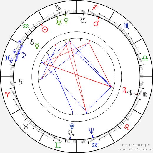 Viktoria von Ballasko astro natal birth chart, Viktoria von Ballasko horoscope, astrology