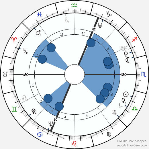 Alain Jean Assailly wikipedia, horoscope, astrology, instagram