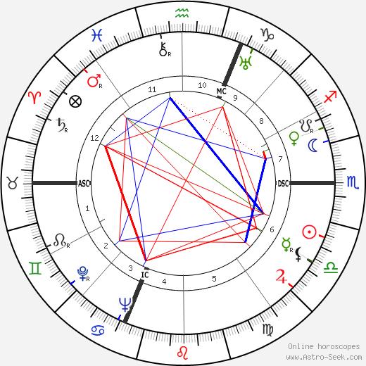 Alain Jean Assailly tema natale, oroscopo, Alain Jean Assailly oroscopi gratuiti, astrologia