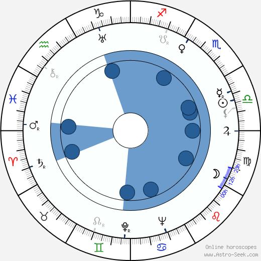 Bruno Frejndlikh wikipedia, horoscope, astrology, instagram