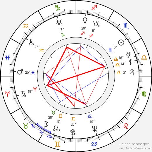 Carl Lange birth chart, biography, wikipedia 2020, 2021