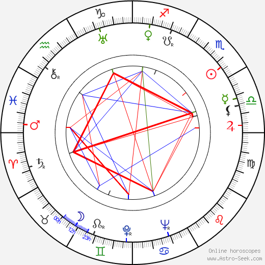 Carl Lange birth chart, Carl Lange astro natal horoscope, astrology