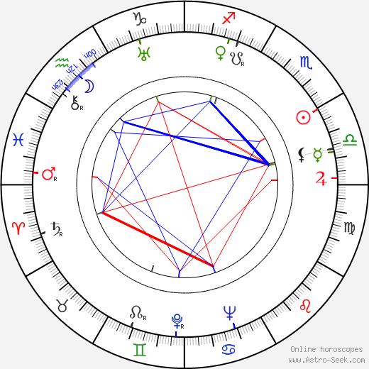 Carlo Bernari birth chart, Carlo Bernari astro natal horoscope, astrology