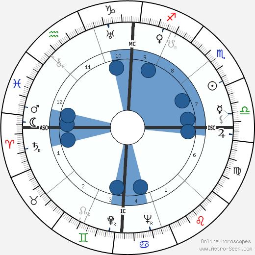 Carolyn Wyeth wikipedia, horoscope, astrology, instagram