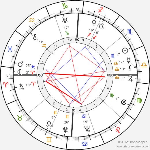 Carolyn Wyeth birth chart, biography, wikipedia 2019, 2020