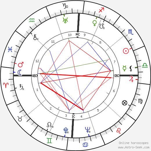 Carolyn Wyeth astro natal birth chart, Carolyn Wyeth horoscope, astrology