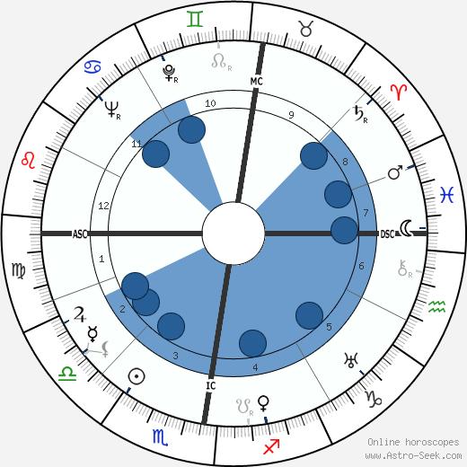 Dieter Borsche wikipedia, horoscope, astrology, instagram