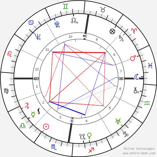 Dieter Borsche birth chart, Dieter Borsche astro natal horoscope, astrology