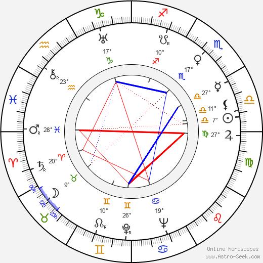 Everett Sloane birth chart, biography, wikipedia 2019, 2020