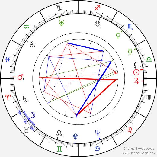 Everett Sloane astro natal birth chart, Everett Sloane horoscope, astrology