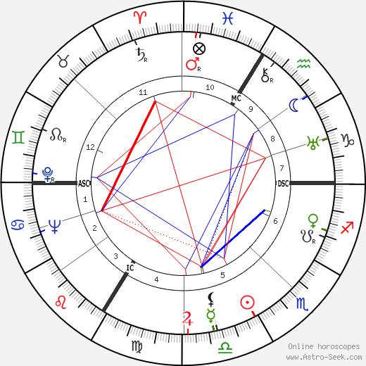 Germaine Montero tema natale, oroscopo, Germaine Montero oroscopi gratuiti, astrologia