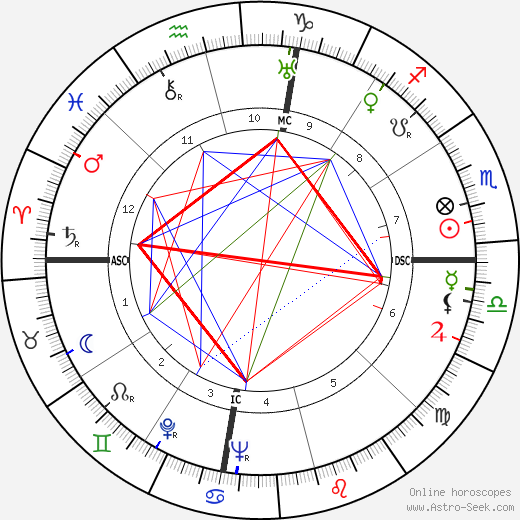 Jack Williams astro natal birth chart, Jack Williams horoscope, astrology