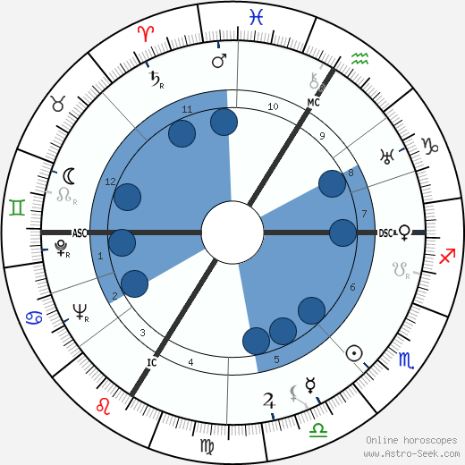 Jean Le Moal wikipedia, horoscope, astrology, instagram