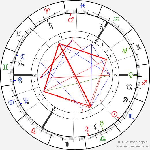 Jean Le Moal tema natale, oroscopo, Jean Le Moal oroscopi gratuiti, astrologia